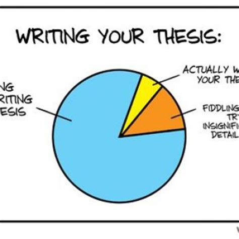 Motivation in phd thesis